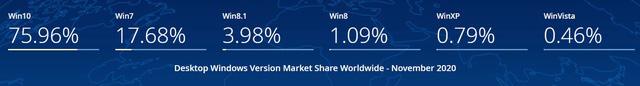 Sau 1 năm khai tử, Windows 7 vẫn đông người dùng đến kinh ngạc - Ảnh 1.