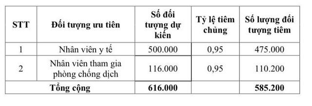 Lịch trình tiêm vaccine COVID-19 cho 18 triệu người Việt Nam đầu tiên - Ảnh 3.