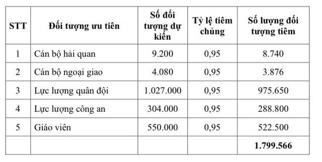 Lịch trình tiêm vaccine COVID-19 cho 18 triệu người Việt Nam đầu tiên - Ảnh 4.