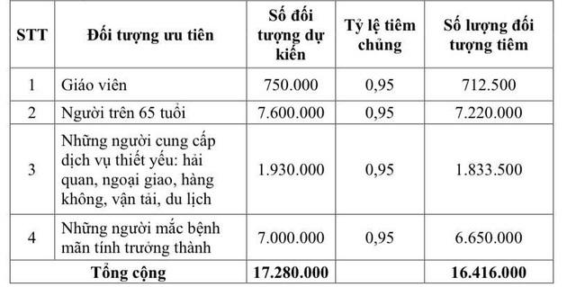 Lịch trình tiêm vaccine COVID-19 cho 18 triệu người Việt Nam đầu tiên - Ảnh 5.