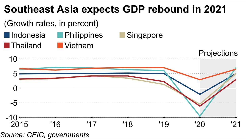 Kinh tế Đông Nam Á 2021: Lạc quan thận trọng trong bóng tối COVID-19 - Ảnh 3.