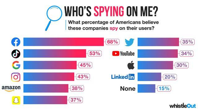 Không phải TikTok, Facebook mới là mạng xã hội khiến người Mỹ lo ngại nhất - Ảnh 1.