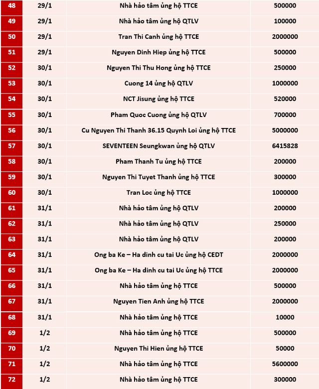 Quỹ Tấm lòng Việt: Danh sách ủng hộ từ 25/1 - 21/2/2021 - Ảnh 3.