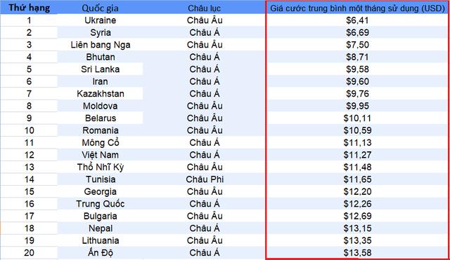 Việt Nam nằm trong top các quốc gia có giá cước Internet rẻ nhất thế giới - Ảnh 1.