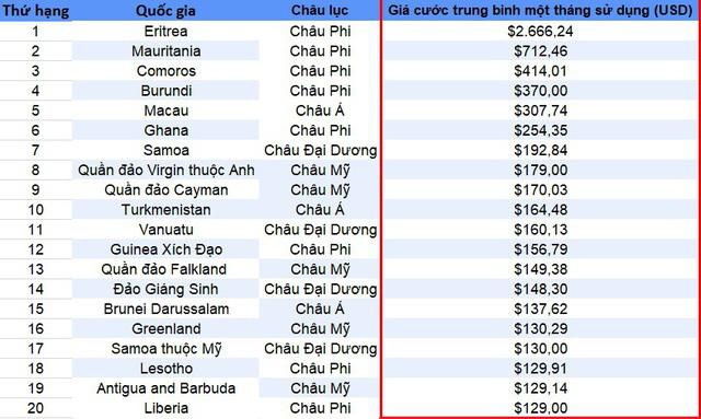 Việt Nam nằm trong top các quốc gia có giá cước Internet rẻ nhất thế giới - Ảnh 2.