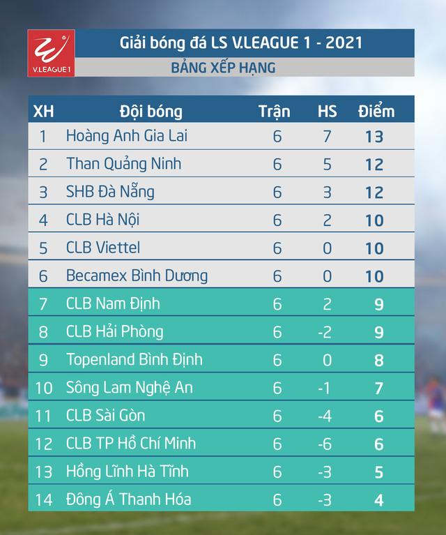 Lịch thi đấu và trực tiếp vòng 7 V.League 2021: Tâm điểm Hải Phòng – HAGL, Nam Định – SLNA - Ảnh 1.