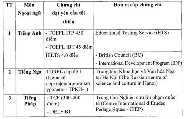 Những thí sinh nào được miễn thi Ngoại ngữ tại kỳ thi tốt nghiệp THPT 2021? - Ảnh 1.