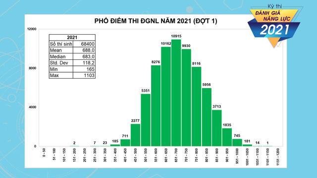 Thủ khoa kỳ thi đánh giá năng lực ĐHQG TP Hồ Chí Minh đạt 1103 điểm - Ảnh 1.