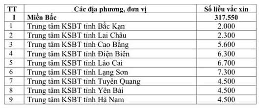 Kế hoạch phân bổ 811.200 liều vaccine phòng COVID-19 đợt 2 - Ảnh 1.