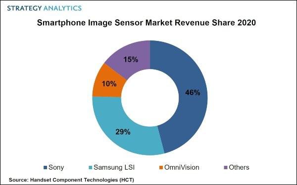 Sony dẫn đầu thị trường cảm biến camera điện thoại thông minh - Ảnh 1.