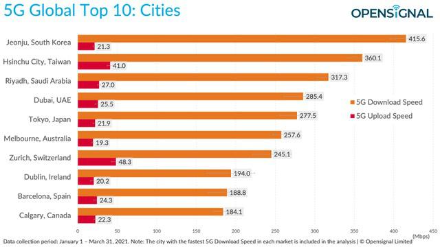 Những thành phố và quốc gia nào có tốc độ mạng 5G nhanh nhất thế giới? - Ảnh 1.