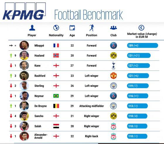 Top 10 cầu thủ giá trị nhất thế giới: Mbappe số 1 - Ảnh 1.