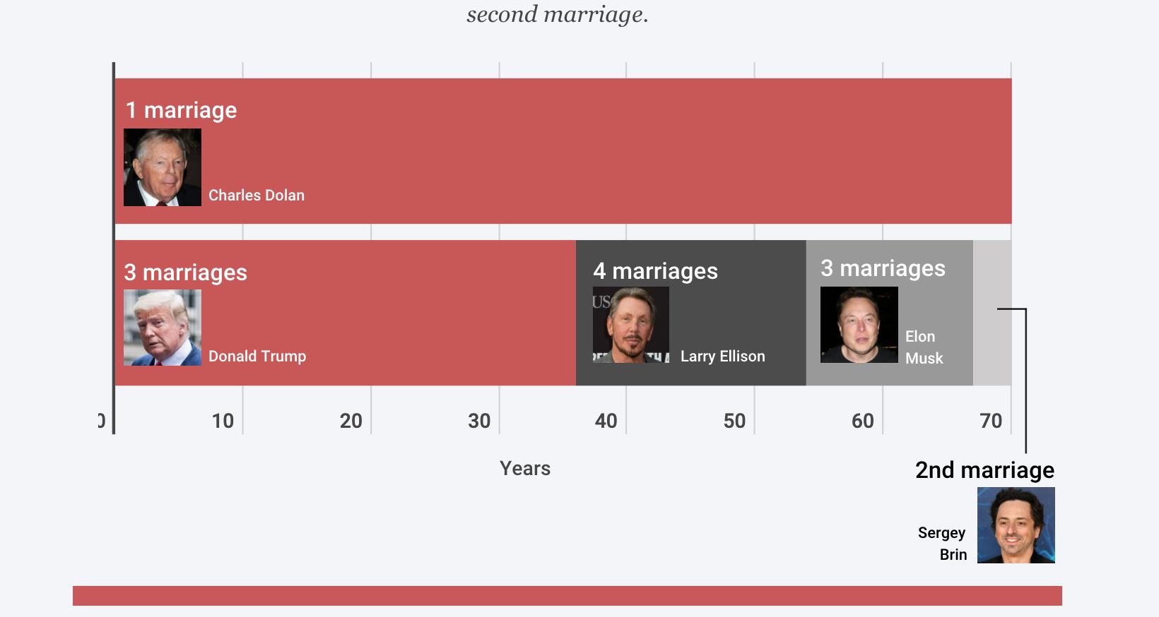 Các cuộc hôn nhân tỷ đô và những cuộc ly hôn cay đắng - Ảnh 5.