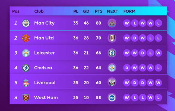Cuộc đua top 4 Ngoại hạng Anh: Liverpool nuôi hi vọng dự Champions League - Ảnh 1.