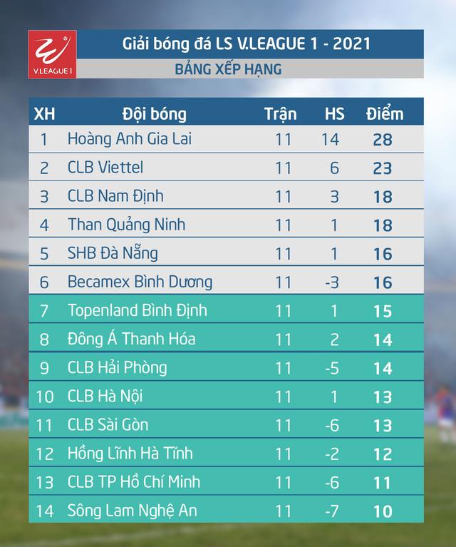 Kết quả Vòng 12 V.League 2021: HAGL 2-2 B.Bình Dương, SHB Đà Nẵng 1-2 Viettel, CLB Hà Nội 3-1 CLB Sài Gòn, CLB TP Hồ Chí Minh 3-0 CLB Hải Phòng - Ảnh 3.