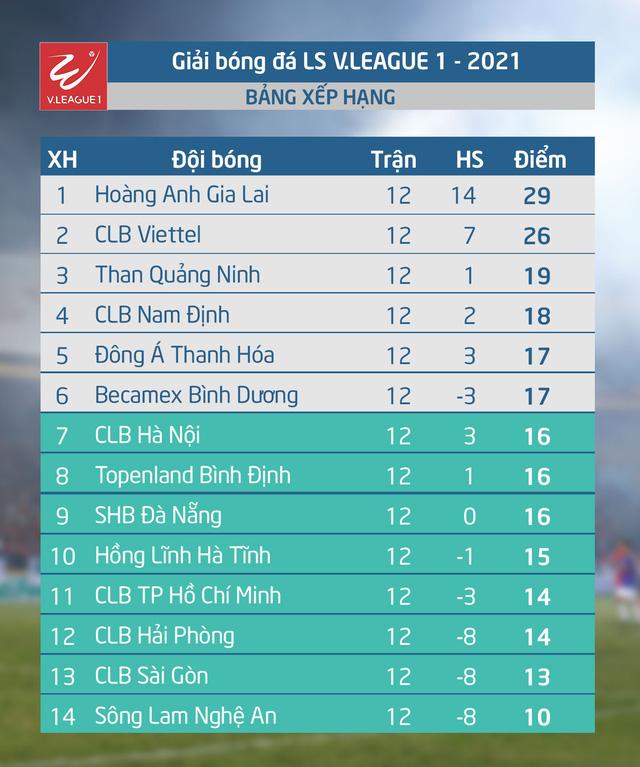 Lịch thi đấu, lịch trực tiếp vòng 13 V.League 2021: Tâm điểm Than Quảng Ninh – Hoàng Anh Gia Lai, B.Bình Dương – CLB TP Hồ Chí Minh - Ảnh 1.
