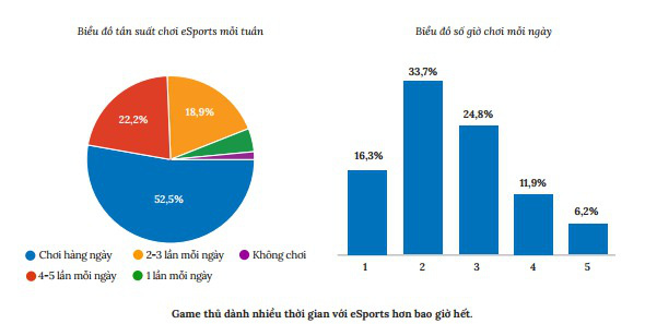 ESports bùng nổ về lượng tiêu thụ trong thời điểm đại dịch - Ảnh 1.