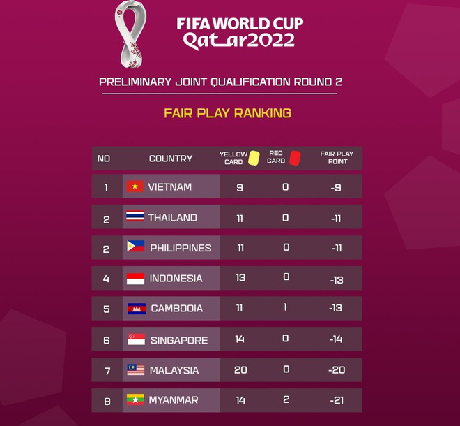 The fair play ranking of Southeast Asian teams in the second round of the 2022 World Cup Asian Qualifiers.