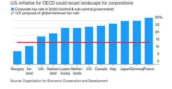 Thỏa thuận lịch sử về thuế doanh nghiệp toàn cầu tối thiểu của G7 có ý nghĩa như thế nào? - Ảnh 6.