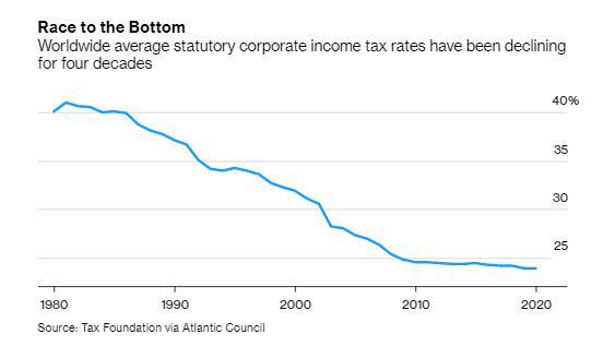 Thỏa thuận lịch sử về thuế doanh nghiệp toàn cầu tối thiểu của G7 có ý nghĩa như thế nào? - Ảnh 3.
