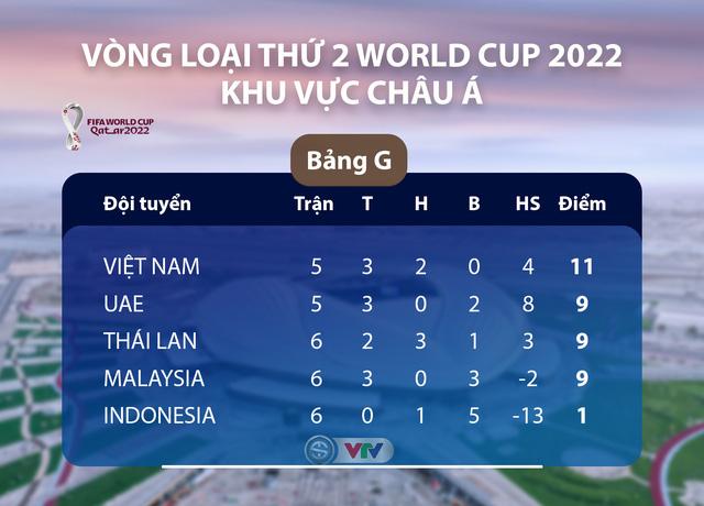 ĐT Việt Nam - ĐT Indonesia: Quyết thắng để giữ vững ngôi đầu! (23h45 trên VTV5, VTV6) - Ảnh 1.