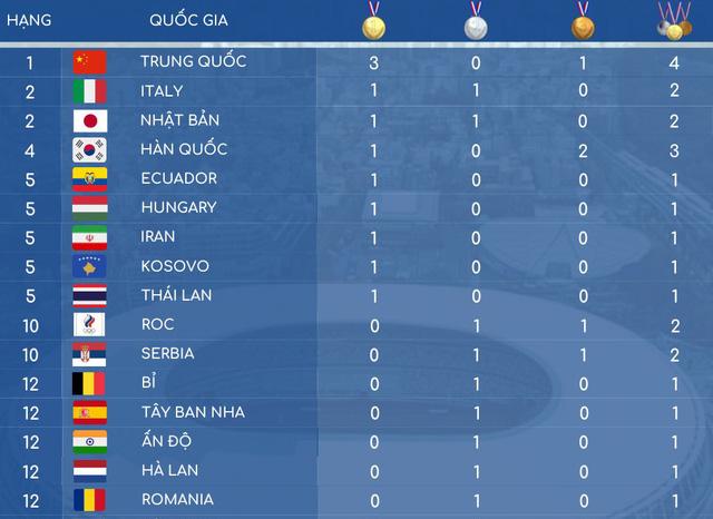 Olympic Tokyo: Bảng tổng sắp huy chương sau ngày thi đấu đầu tiên - Ảnh 1.