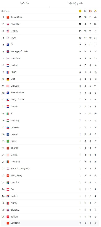 Bảng tổng sắp huy chương Olympic Tokyo 2020: Trung Quốc giữ vững ngôi đầu - Ảnh 1.