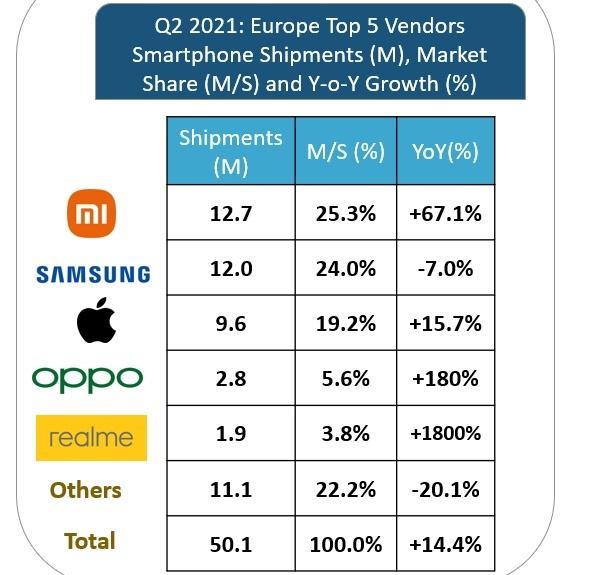 Xiaomi giành ngôi vương của Samsung ở châu Âu - Ảnh 2.