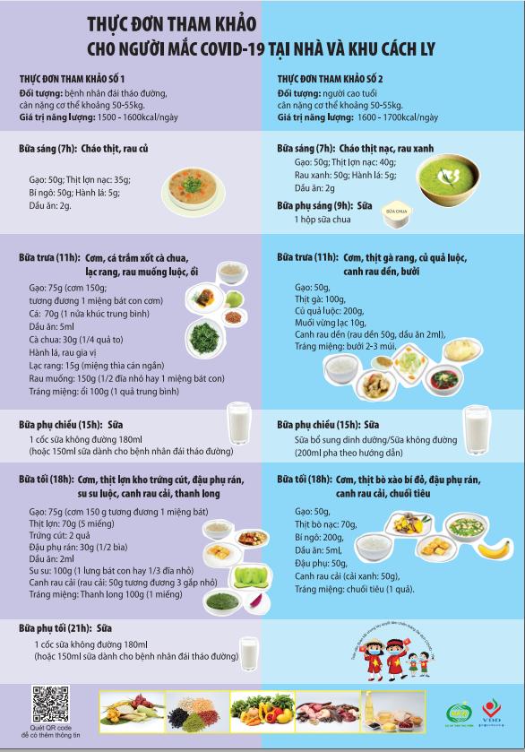 Khuyến cáo về dinh dưỡng tại nhà và khu cách ly cho người mắc COVID-19 - Ảnh 2.