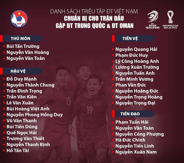 ĐT Việt Nam công bố danh sách chuẩn bị cho trận gặp ĐT Trung Quốc và Oman | Vòng loại thứ 3 World Cup 2022 - Ảnh 1.