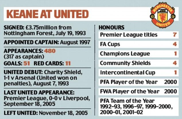 Sự nghiệp đáng ngưỡng mộ của Roy Keane với phần lớn vinh quang đến từ sân Old Trafford.