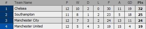 Trừ vị trí thứ 4 vừa có chủ mới, Top 4 không có biến động sau vòng 12 Premier League 2014/15.