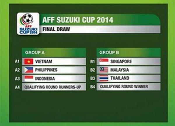 Kết quả bốc thăm AFF Suzuki Cup 2014