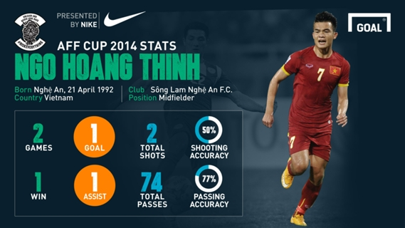 Ngô Hoàng Thịnh sẽ trở thành cầu thủ xuất sắc nhất AFF Suzuki Cup 2014