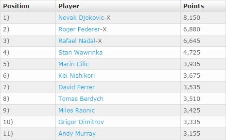 Bảng xếp hạng ATP Rankings tính đến ngày 12/09