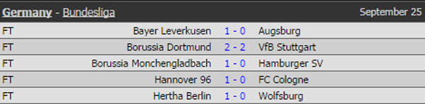 Dortmund tiếp tục gây thất vọng