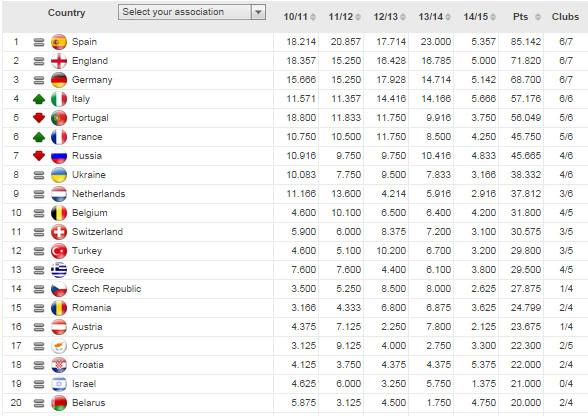 Bảng xếp hạng bóng đá châu Âu của UEFA