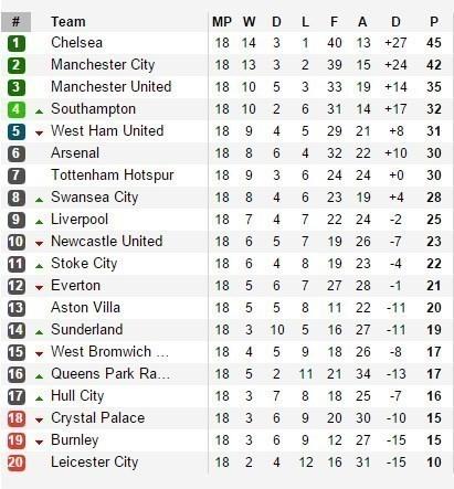 Man United vẫn còn kém đội dẫn đầu Chelsea đến 10 điểm