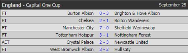 Kết quả vòng 2 Capital One Cup