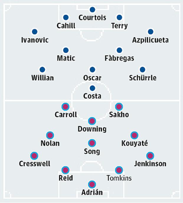 Đội hình dự kiến của Chelsea và West Ham