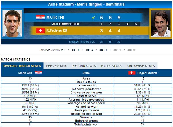 Thông số trận đấu giữa Cilic và Federer