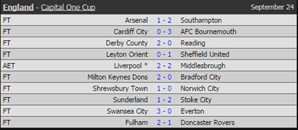 Kết quả Capital One Cup ngày 24/09