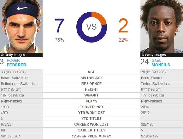 Tỷ lệ đối đầu giữa Federer và Monfils