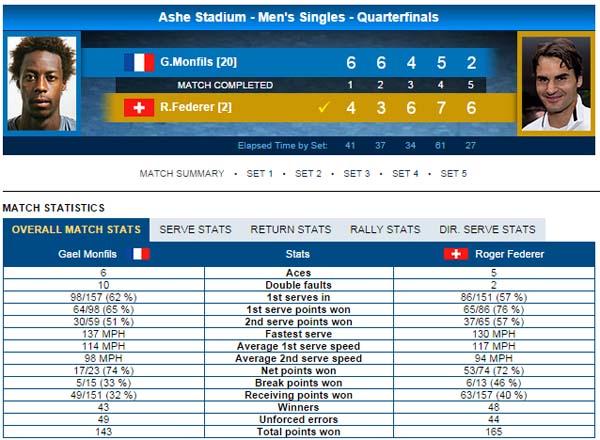 Thông số trận đấu giữa Federer và Monfils