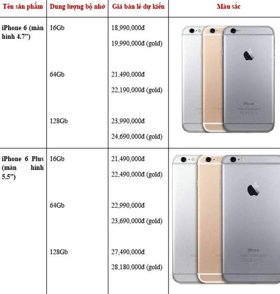 Thông tin rò rỉ về mức giá đặt trước bộ đôi iPhone 6 dành cho chủ thẻ Techcombank