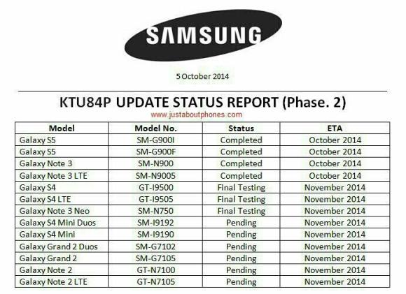 Tài liệu rò rỉ lộ trình nâng cấp hệ điều hành cho dòng Galaxy của Samsung