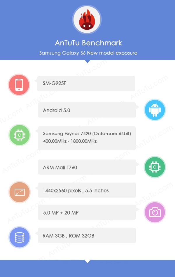 Thông số về một sản phẩm được cho là Samsung Galaxy S6 được AnTuTu Benchmark tiết lộ