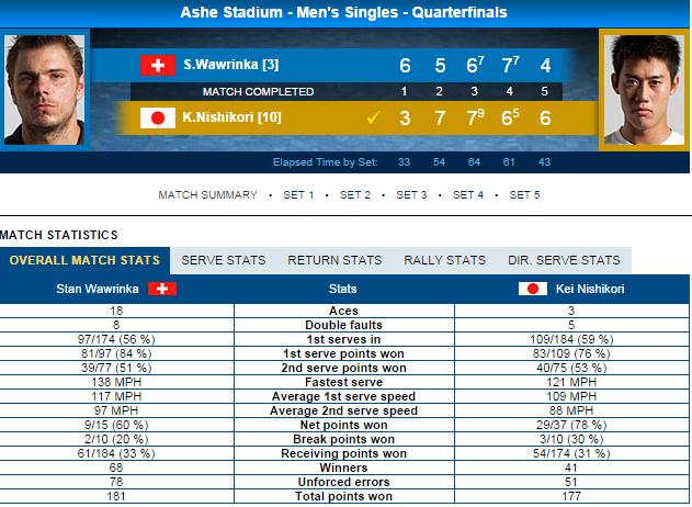 Thông số trận đấu giữa Nishikori và Wawrinka