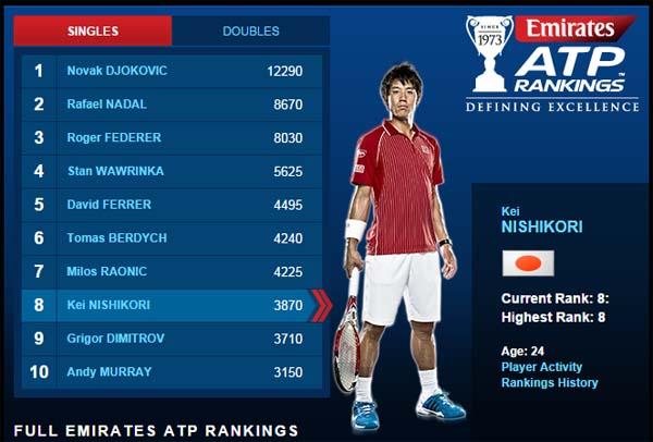 Kei Nishikori có bước tiến vượt bậc sau US Open 2014