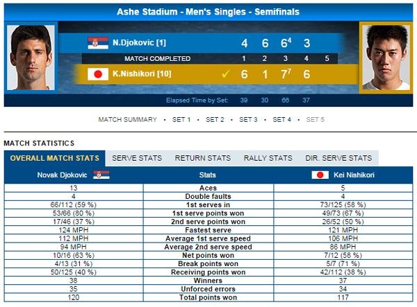 Thông số trận đấu giữa Kei Nishikori và Djokovic